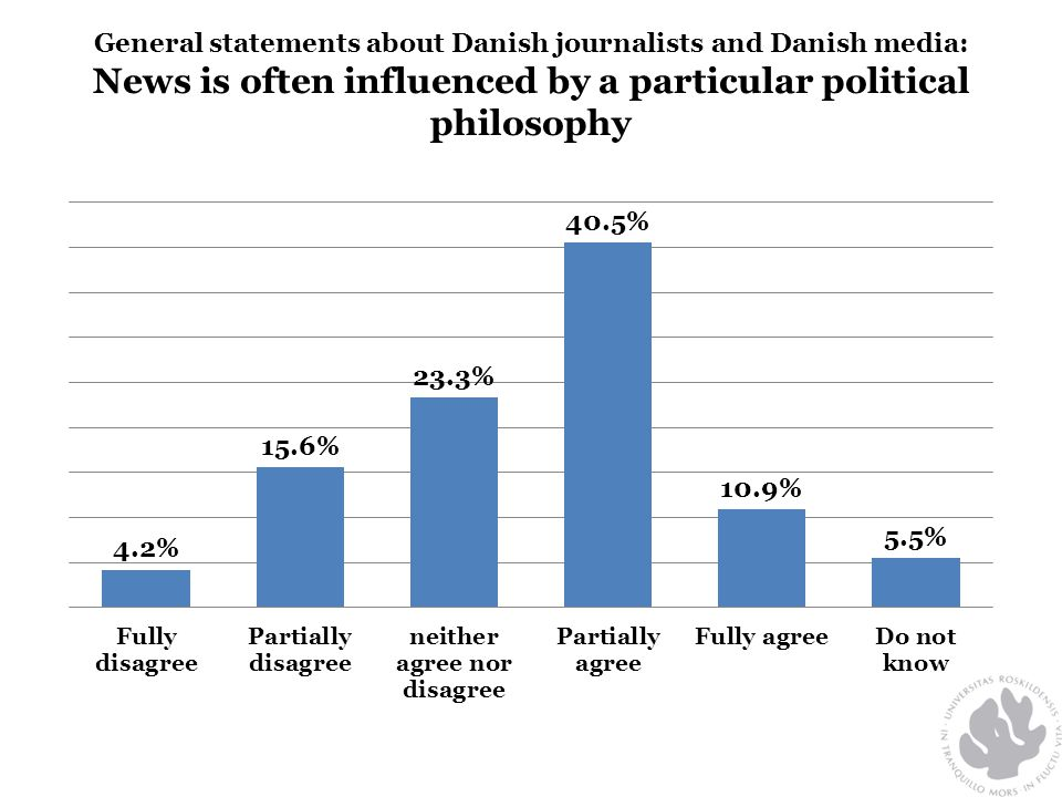 General statements about Danish journalists and Danish media: News is often influenced by a particular political philosophy