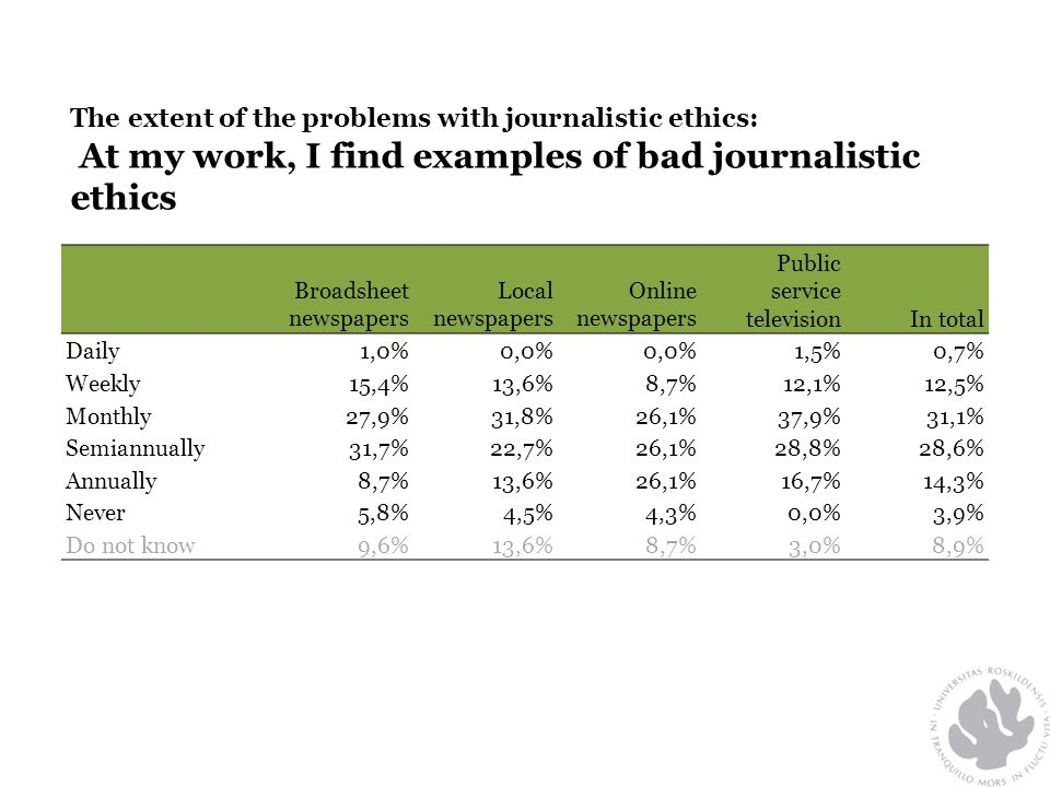 The extent of the problems with journalistic ethics: At my work, I find examples of bad journalistic ethics Broadsheet newspapers Local newspapers Online newspapers Public service televisionIn total Daily1,0%0,0% 1,5%0,7% Weekly15,4%13,6%8,7%12,1%12,5% Monthly27,9%31,8%26,1%37,9%31,1% Semiannually31,7%22,7%26,1%28,8%28,6% Annually8,7%13,6%26,1%16,7%14,3% Never5,8%4,5%4,3%0,0%3,9% Do not know9,6%13,6%8,7%3,0%8,9%