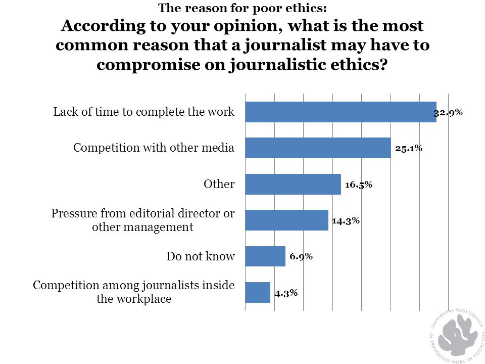 The reason for poor ethics: According to your opinion, what is the most common reason that a journalist may have to compromise on journalistic ethics
