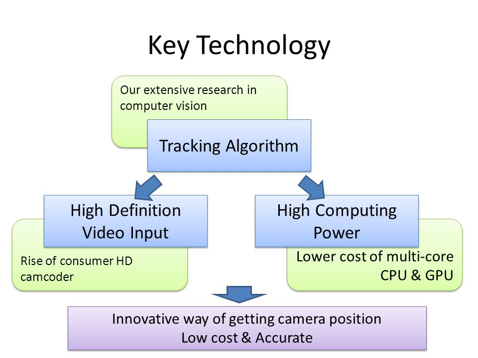 Lower cost of multi-core CPU & GPU Rise of consumer HD camcoder Our extensive research in computer vision Key Technology High Definition Video Input High Computing Power Innovative way of getting camera position Low cost & Accurate Innovative way of getting camera position Low cost & Accurate Tracking Algorithm