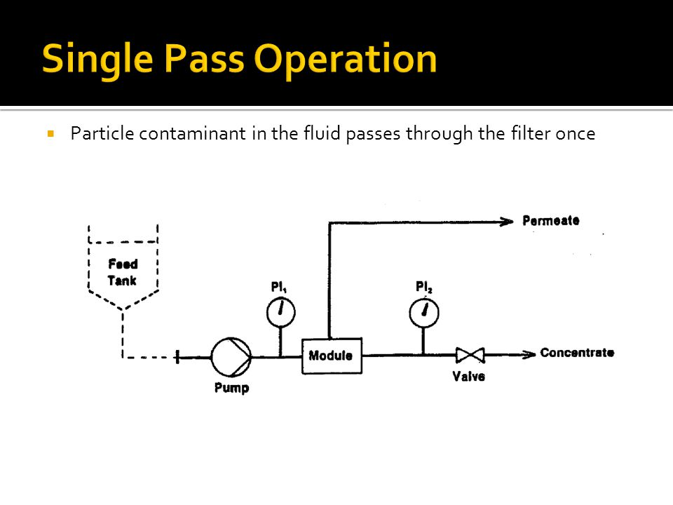  Particle contaminant in the fluid passes through the filter once