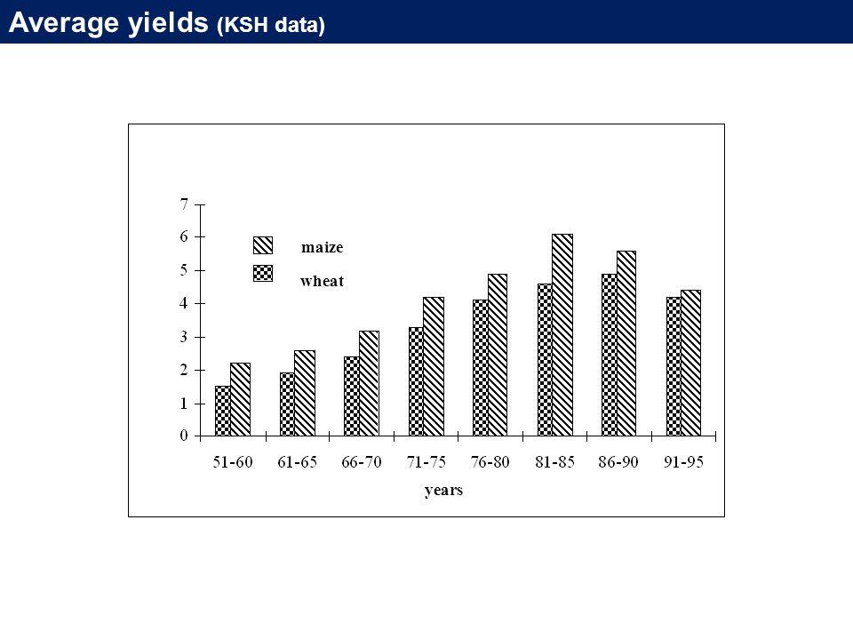 Average yields (KSH data) years maize wheat