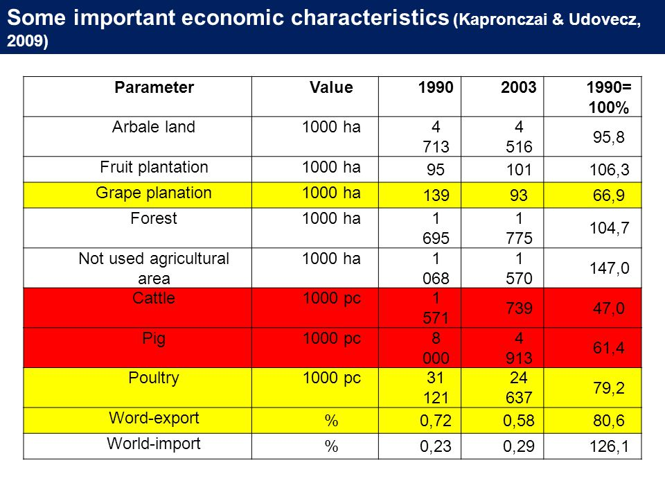 Some important economic characteristics (Kapronczai & Udovecz, 2009) ParameterValue199020031990= 100% Arbale land1000 ha 4 713 4 516 95,8 Fruit plantation1000 ha 95101106,3 Grape planation1000 ha 1399366,9 Forest1000 ha 1 695 1 775 104,7 Not used agricultural area 1000 ha 1 068 1 570 147,0 Cattle1000 pc 1 571 73947,0 Pig1000 pc 8 000 4 913 61,4 Poultry1000 pc 31 121 24 637 79,2 Word-export %0,720,5880,6 World-import %0,230,29126,1