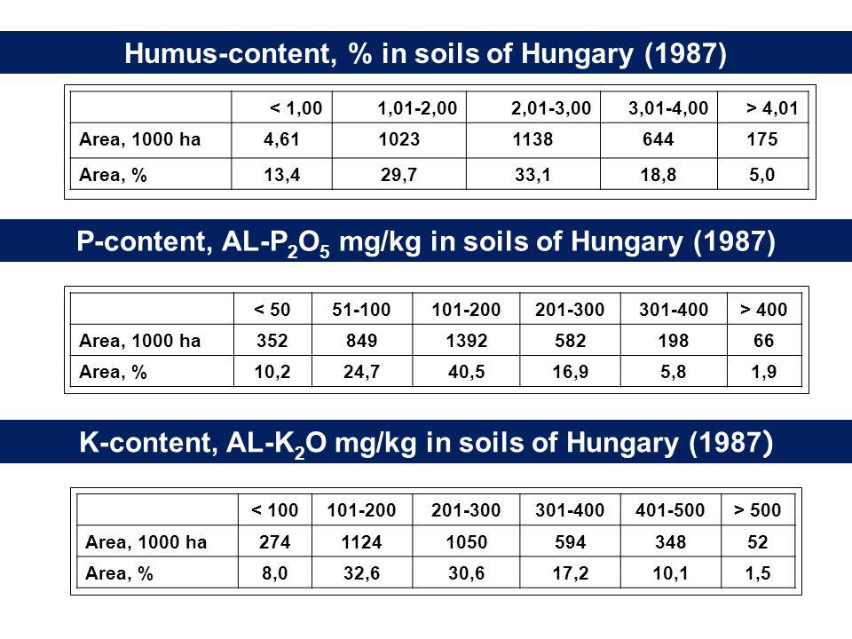 Humus-content, % in soils of Hungary (1987) < 1,001,01-2,002,01-3,003,01-4,00> 4,01 Area, 1000 ha4,6110231138644175 Area, %13,429,733,118,85,0 P-content, AL-P 2 O 5 mg/kg in soils of Hungary (1987) < 5051-100101-200201-300301-400> 400 Area, 1000 ha352849139258219866 Area, %10,224,740,516,95,81,9 K-content, AL-K 2 O mg/kg in soils of Hungary (1987 ) < 100101-200201-300301-400401-500> 500 Area, 1000 ha2741124105059434852 Area, %8,032,630,617,210,11,5