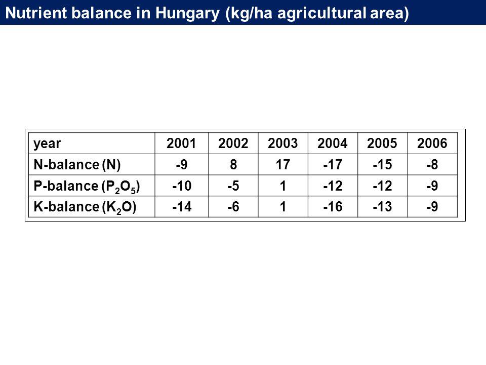Nutrient balance in Hungary (kg/ha agricultural area) year200120022003200420052006 N-balance (N)-9817-17-15-8 P-balance (P 2 O 5 )-10-51-12 -9 K-balance (K 2 O)-14-61-16-13-9