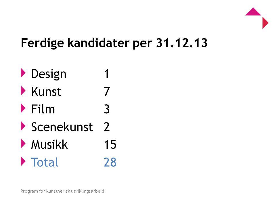 0 Program for kunstnerisk utviklingsarbeid Ferdige kandidater per 31.12.13 Design 1 Kunst 7 Film 3 Scenekunst 2 Musikk 15 Total 28