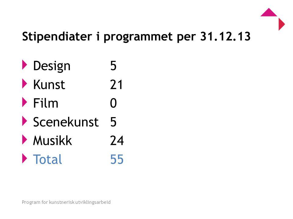 0 Program for kunstnerisk utviklingsarbeid Stipendiater i programmet per 31.12.13 Design 5 Kunst 21 Film 0 Scenekunst 5 Musikk 24 Total55