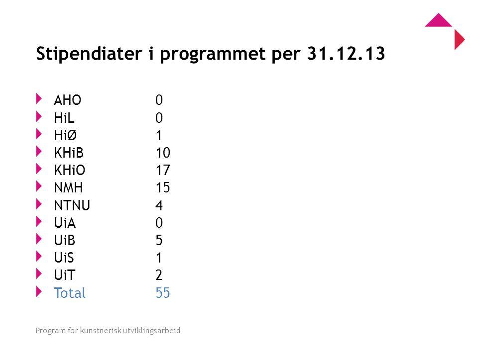 0 Program for kunstnerisk utviklingsarbeid Stipendiater i programmet per 31.12.13 AHO0 HiL 0 HiØ 1 KHiB 10 KHiO 17 NMH 15 NTNU 4 UiA 0 UiB 5 UiS 1 UiT 2 Total55