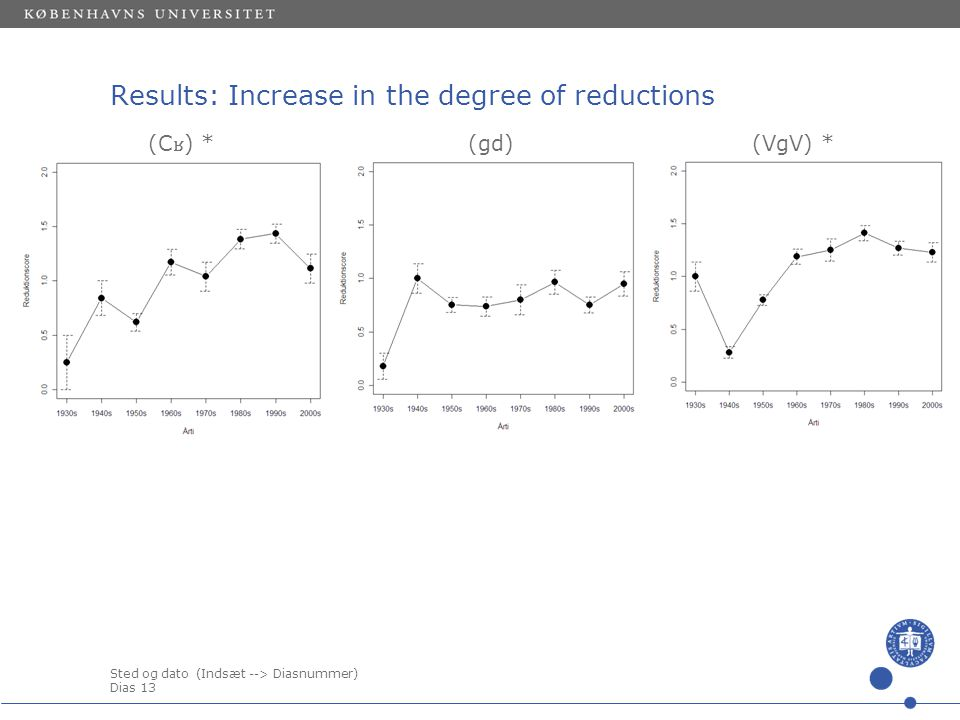 Sted og dato (Indsæt --> Diasnummer) Dias 12 (m ə ) *(pretonic) (clusters) * Results: Increase in the degree of reductions