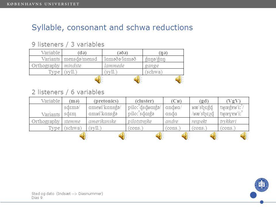 Sted og dato (Indsæt --> Diasnummer) Dias 9 Syllable, consonant and schwa reductions Variable(də)(əðə)(ŋə) Variants mensd ̥ ə/mensdl ɑ məðə/l ɑ məðg ̊ɑ ŋə/g ̊ɑ ŋ ̩ Orthographymindstelammedegange Type(syll.) (schwa) 9 listeners / 3 variables Variable(mə)(pretonics)(cluster) (C ʁ ) (gd)(VgV) Variants sd ̥ɛ mə/ sd ̥ɛ m ̩ ɑ me ʁ i ˈ k ɑ nsg ̊ ə/ ɑ m ʁ i ˈ k ɑ nsg ̊ ə pilo ːˀ d ̥ sd ̥ʁɑɪ g ̊ ə/ pilo ːˀ sd ̥ɑɪ g ̊ ə ɑ nd ̥ʁɑ / ɑ nd ̥ɑ ʁ æ ˈ sb ̥ɛ g ̊ d ̥ / ʁ æ ˈ sb ̥ɛ χd ̥ t ʁ̥ œg ̊ɐʁˈ i ːˀ / t ʁ̥ œ ɣɐʁˈ i ːˀ Orthographystemmeamerikanskepilotstrejkeandrerespekttrykkeri Type(schwa)(syll.)(cons.) 2 listeners / 6 variables