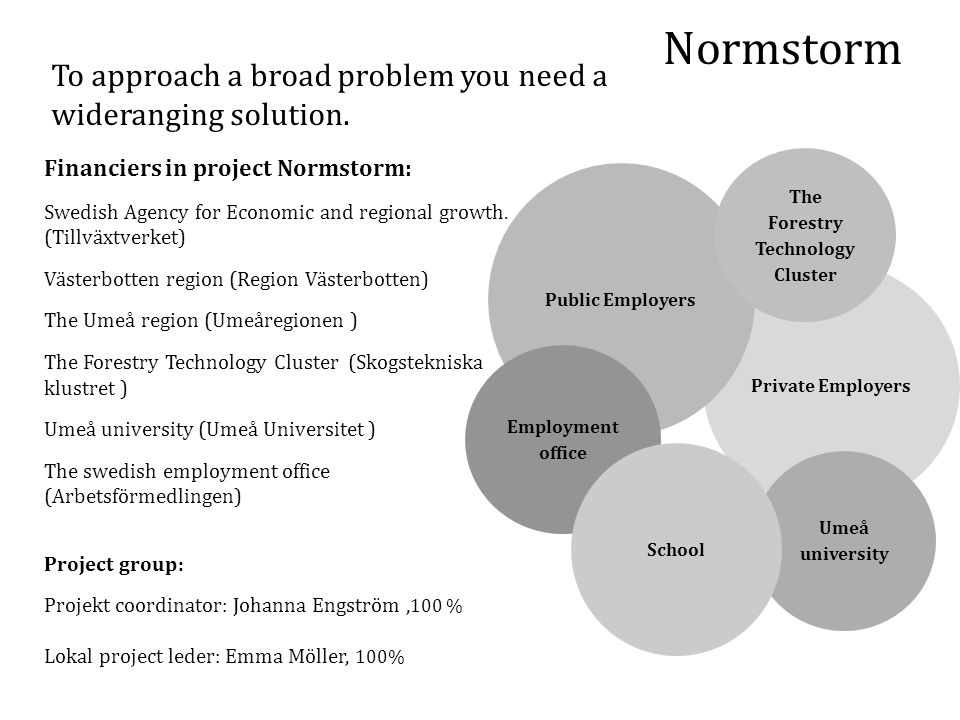 Normstorm Private Employers Public Employers The Forestry Technology Cluster Employment office Umeå university School To approach a broad problem you