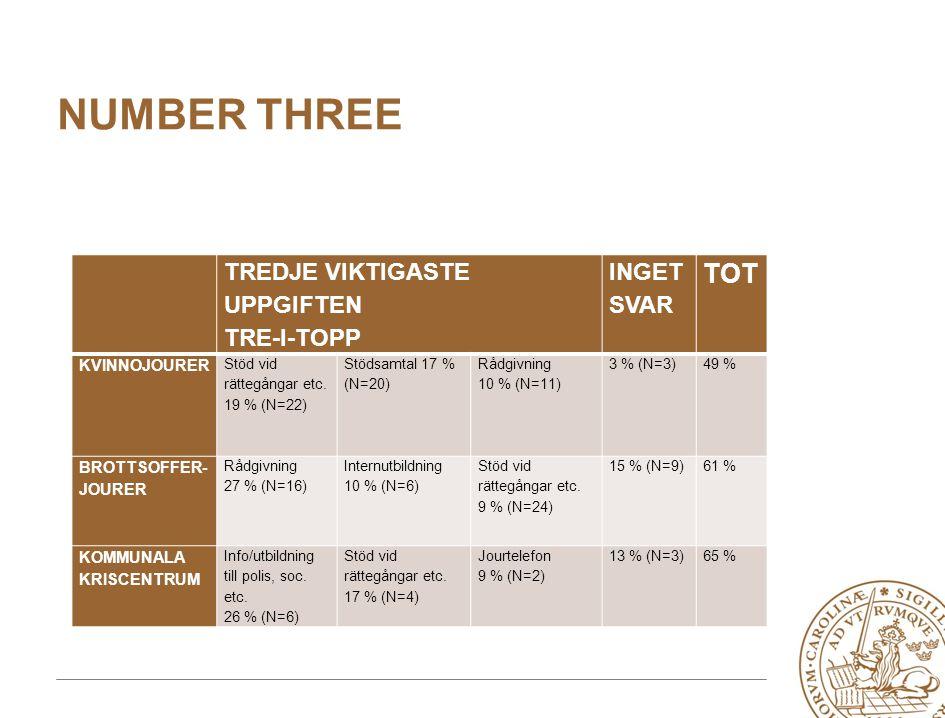 NUMBER THREE TREDJE VIKTIGASTE UPPGIFTEN TRE-I-TOPP INGET SVAR TOT KVINNOJOURER Stöd vid rättegångar etc.