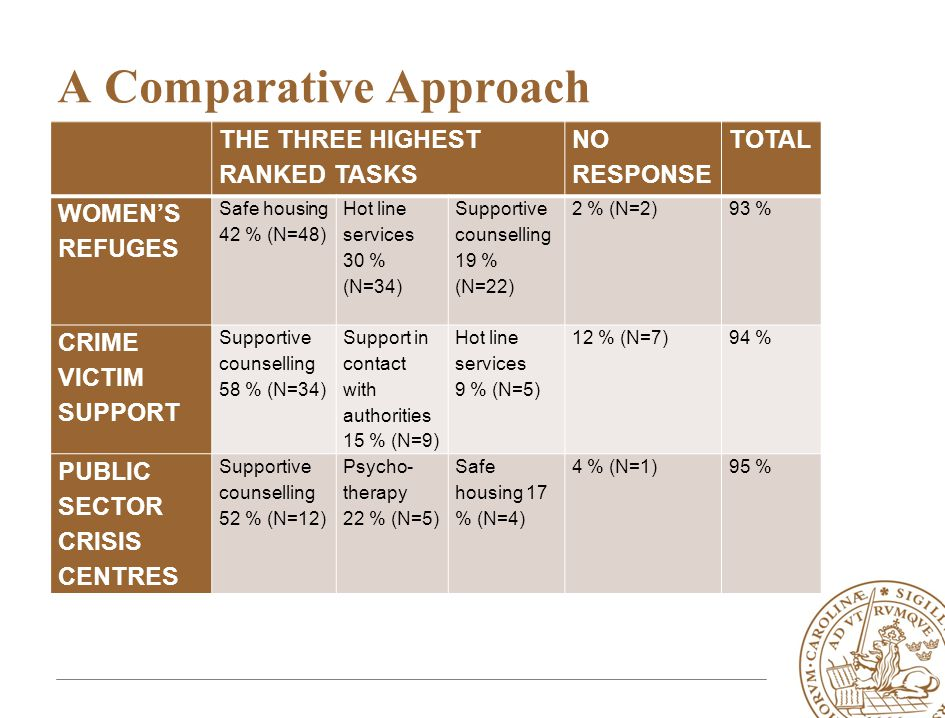 A Comparative Approach THE THREE HIGHEST RANKED TASKS NO RESPONSE TOTAL WOMEN'S REFUGES Safe housing 42 % (N=48) Hot line services 30 % (N=34) Supportive counselling 19 % (N=22) 2 % (N=2) 93 % CRIME VICTIM SUPPORT Supportive counselling 58 % (N=34) Support in contact with authorities 15 % (N=9) Hot line services 9 % (N=5) 12 % (N=7)94 % PUBLIC SECTOR CRISIS CENTRES Supportive counselling 52 % (N=12) Psycho- therapy 22 % (N=5) Safe housing 17 % (N=4) 4 % (N=1)95 %