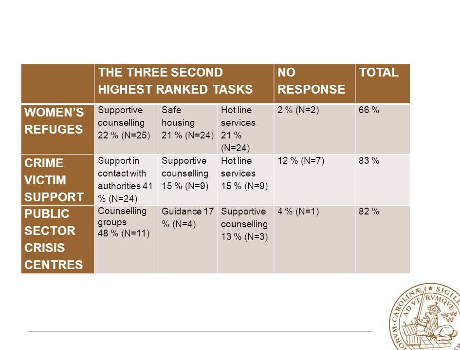 THE THREE SECOND HIGHEST RANKED TASKS NO RESPONSE TOTAL WOMEN'S REFUGES Supportive counselling 22 % (N=25) Safe housing 21 % (N=24) Hot line services