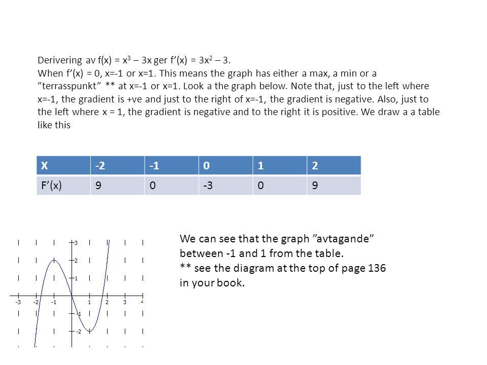Derivering av f(x) = x 3 – 3x ger f'(x) = 3x 2 – 3.