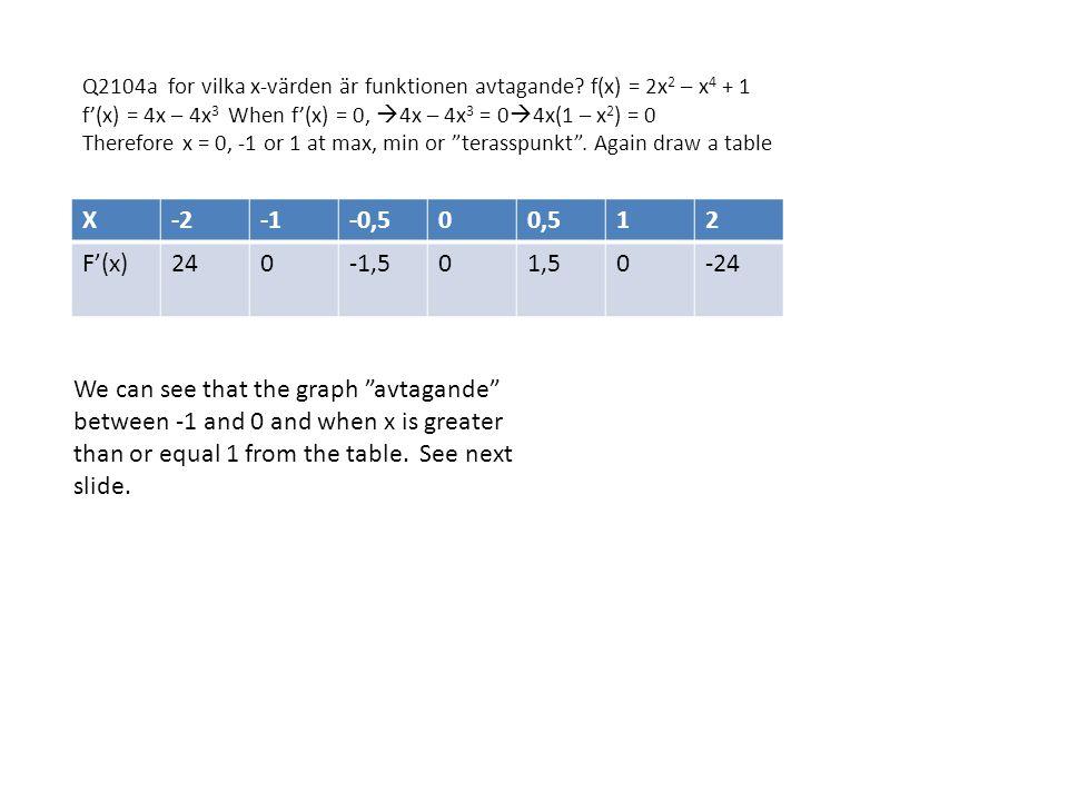 Q2104a for vilka x-värden är funktionen avtagande.