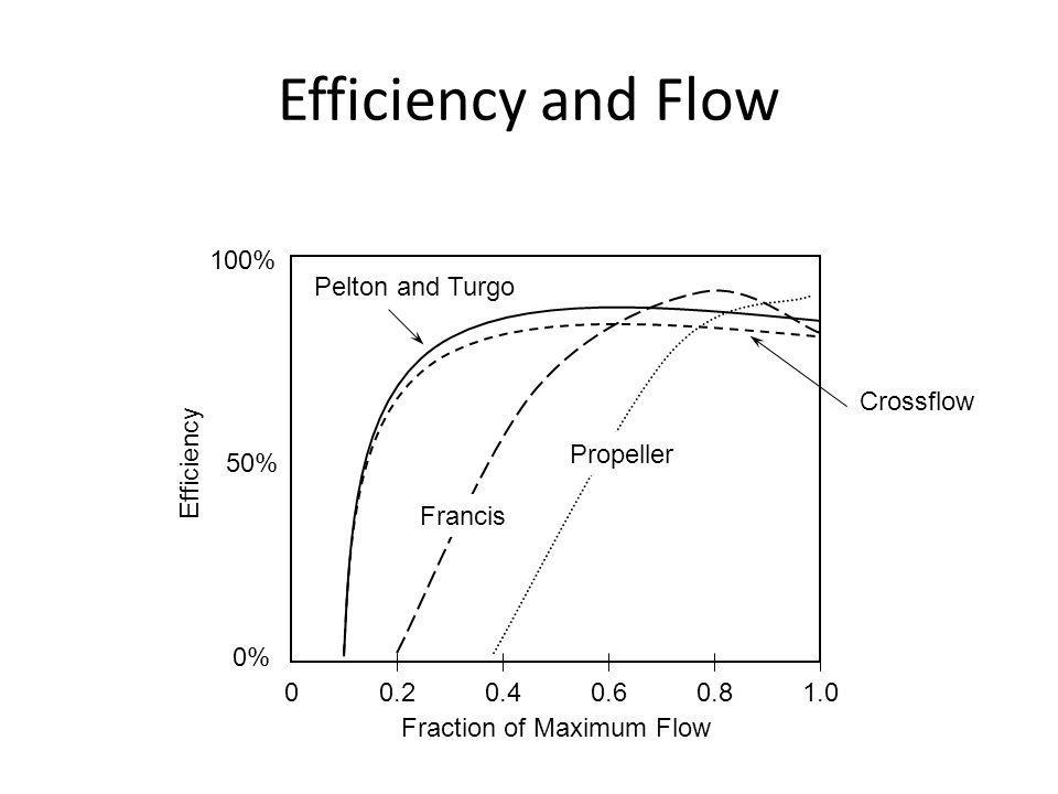 Efficiency and Flow 0.20.80.60.41.0 Fraction of Maximum Flow Efficiency 50% 0 0% 100% Pelton and Turgo Crossflow Francis Propeller