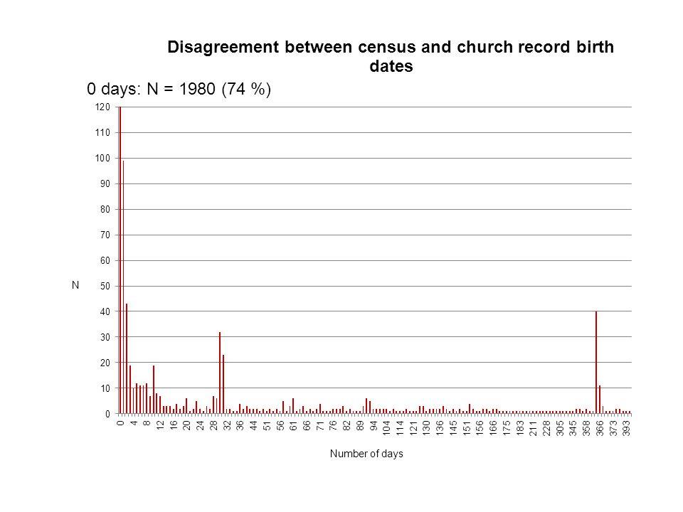 0 days: N = 1980 (74 %)