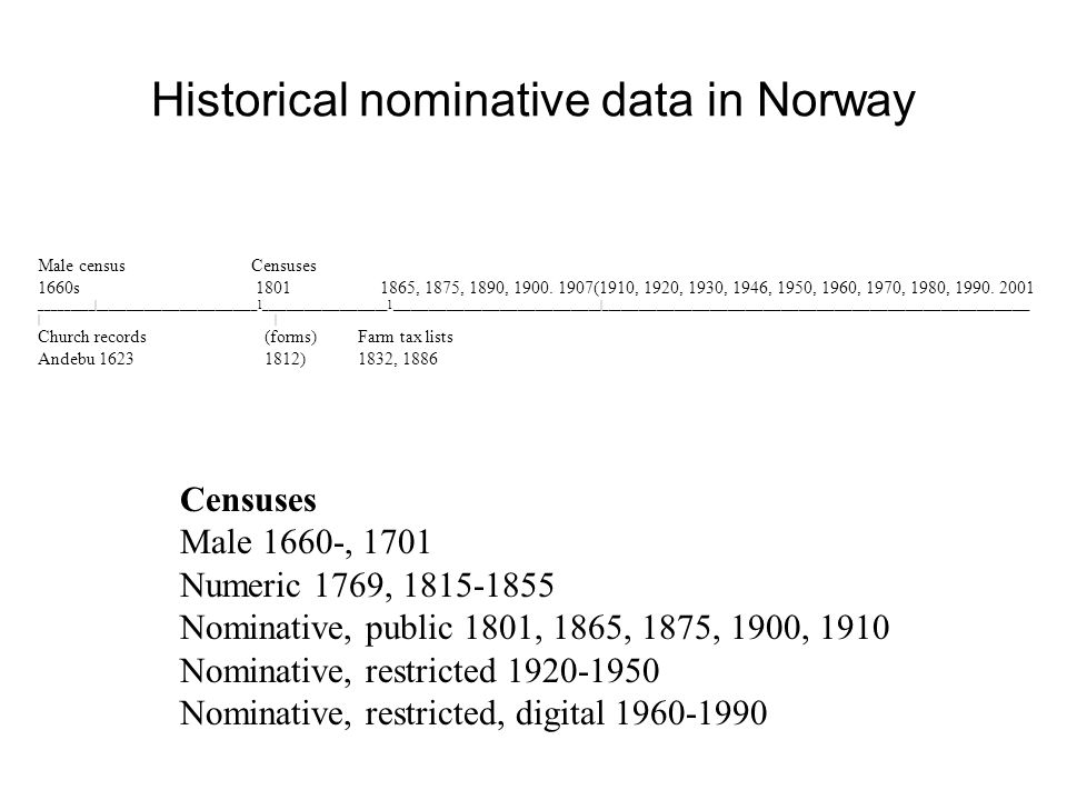 Historical nominative data in Norway Male census Censuses 1660s 1801 1865, 1875, 1890, 1900.