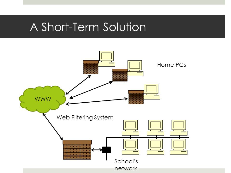 A Short-Term Solution Home PCs WWW School's network Web Filtering System