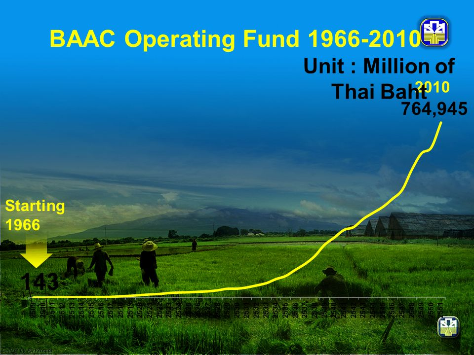 143 764,945 Starting 1966 2010 Unit : Million of Thai Baht BAAC Operating Fund 1966-2010