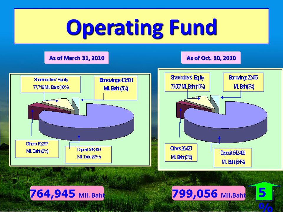 Operating Fund As of March 31, 2010 As of Oct. 30, 2010 764,945 Mil. Baht 799,056 Mil.Baht 5%5%
