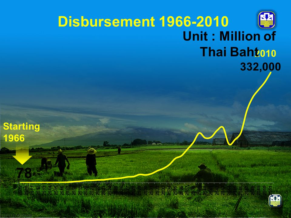 78 332,000 Starting 1966 2010 Unit : Million of Thai Baht Disbursement 1966-2010
