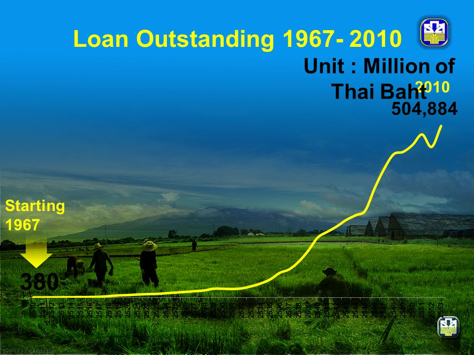 380 504,884 Starting 1967 2010 Unit : Million of Thai Baht Loan Outstanding 1967- 2010