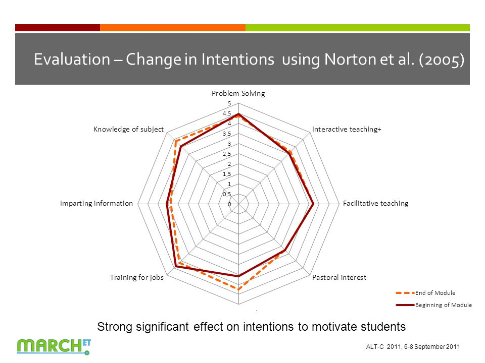 Evaluation – Change in Intentions using Norton et al.