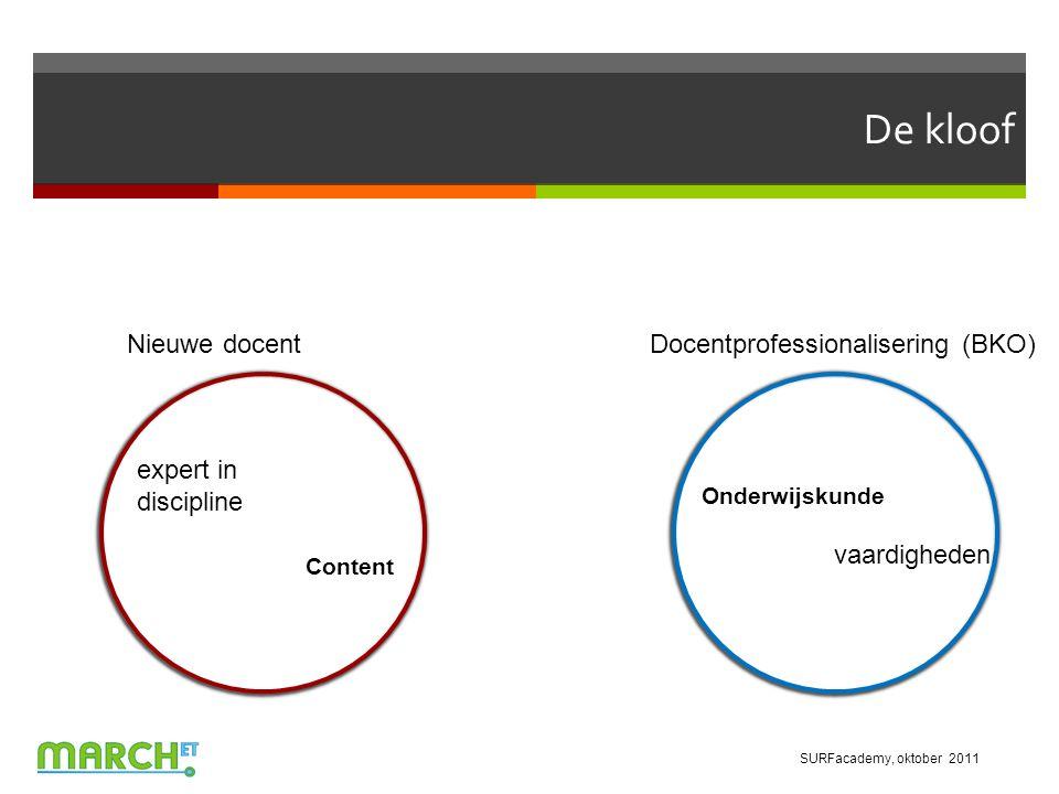 De kloof Onderwijskunde vaardigheden expert in discipline Content Nieuwe docentDocentprofessionalisering (BKO) SURFacademy, oktober 2011