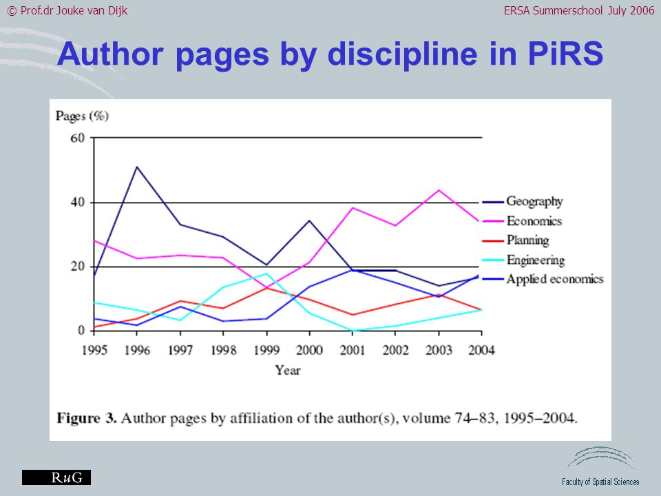 © Prof.dr Jouke van DijkERSA Summerschool July 2006 Author pages by discipline in PiRS