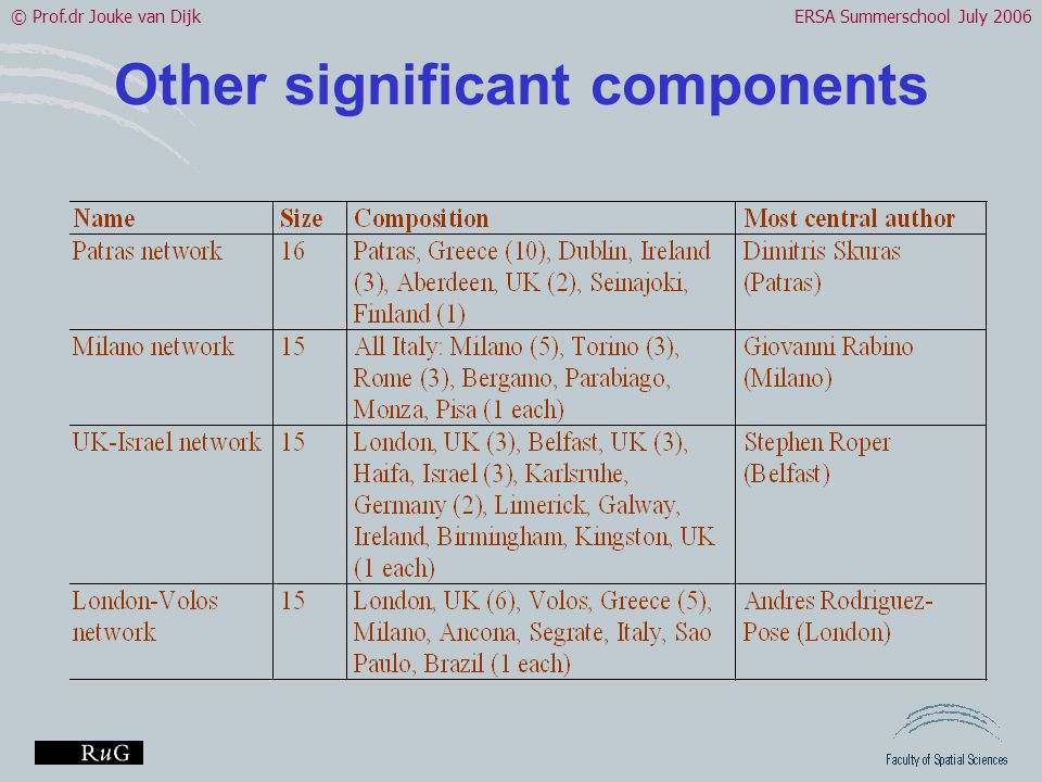 © Prof.dr Jouke van DijkERSA Summerschool July 2006 Other significant components