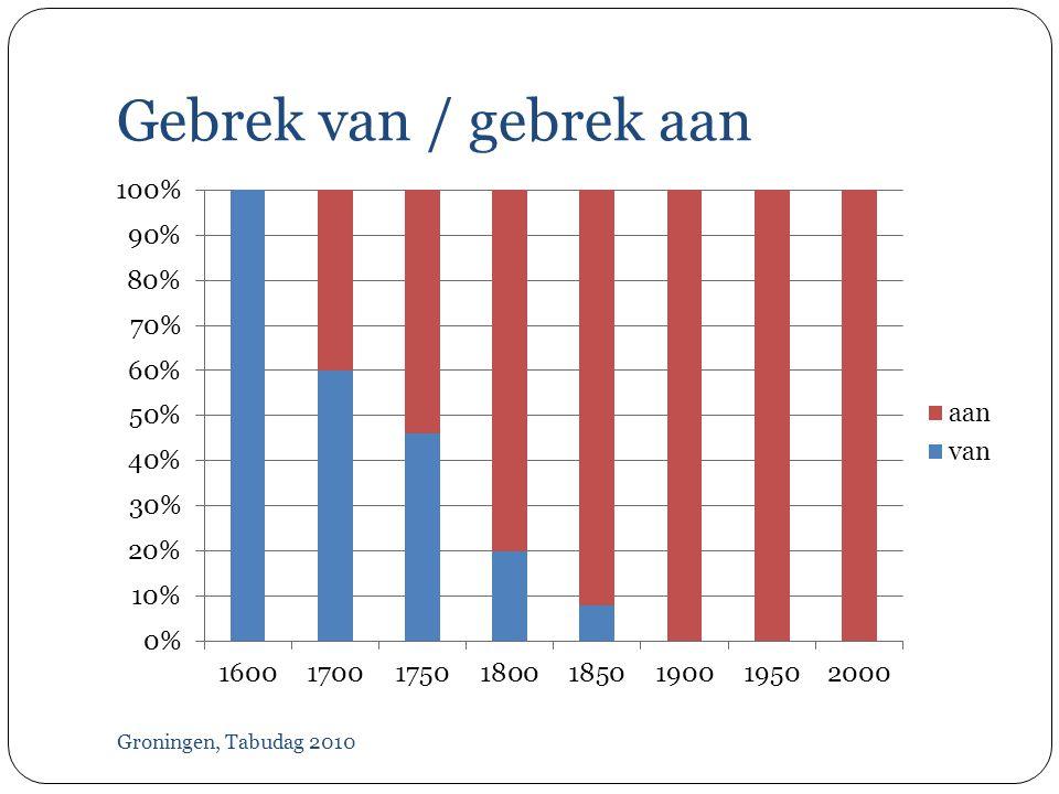 Too much Groningen, Tabudag 2010  Overdaad  Overmaat  Overschot  Overvloed After 1900: AP  N conversion  Teveel  Tekort