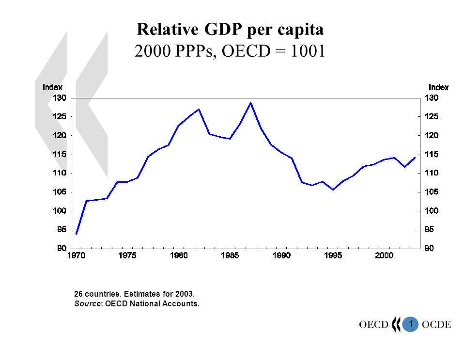 1 Relative GDP per capita 2000 PPPs, OECD = 1001 26 countries.