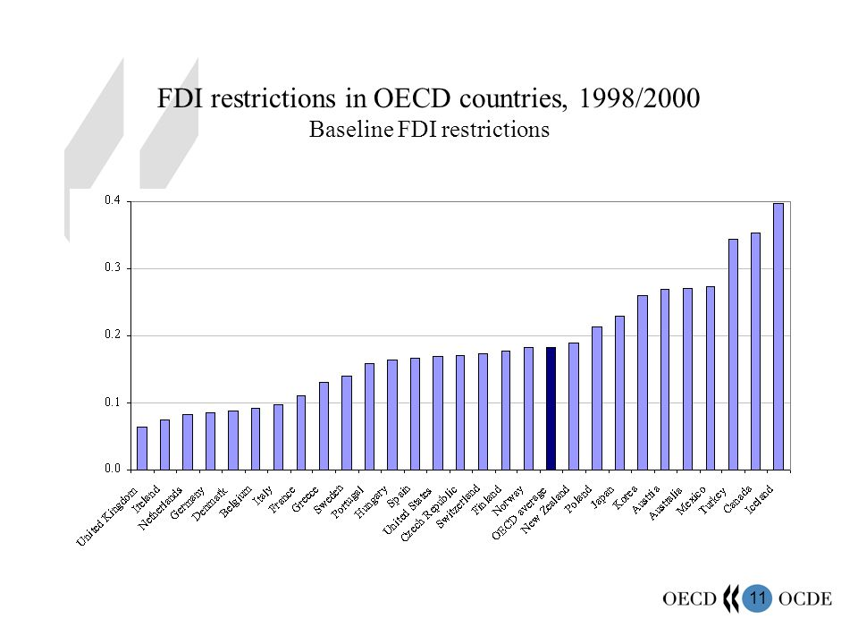 11 FDI restrictions in OECD countries, 1998/2000 Baseline FDI restrictions