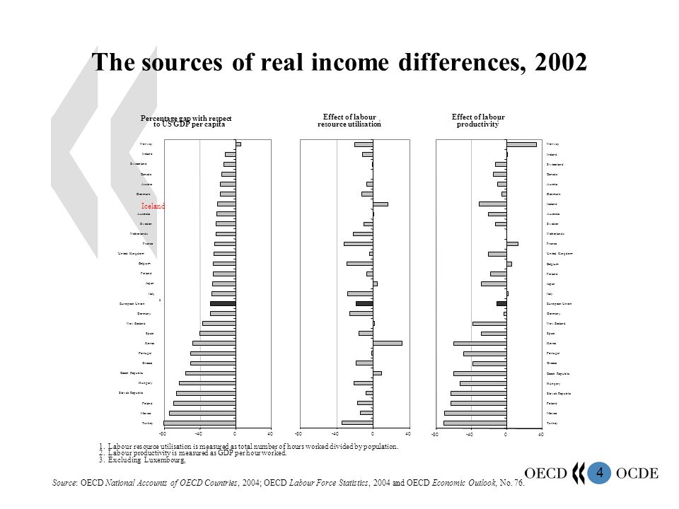4 The sources of real income differences, 2002 Source: OECD National Accounts of OECD Countries, 2004; OECD Labour Force Statistics, 2004 and OECD Economic Outlook, No.