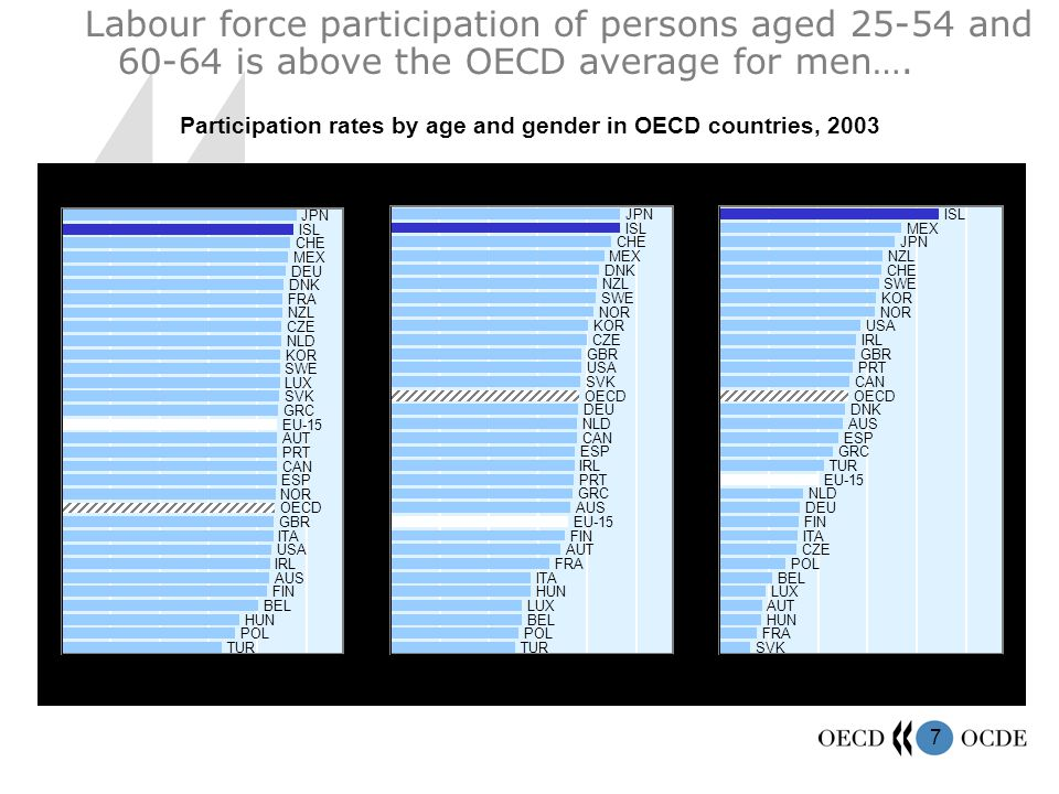 7 Participation rates by age and gender in OECD countries, 2003 Labour force participation of persons aged 25-54 and 60-64 is above the OECD average for men….