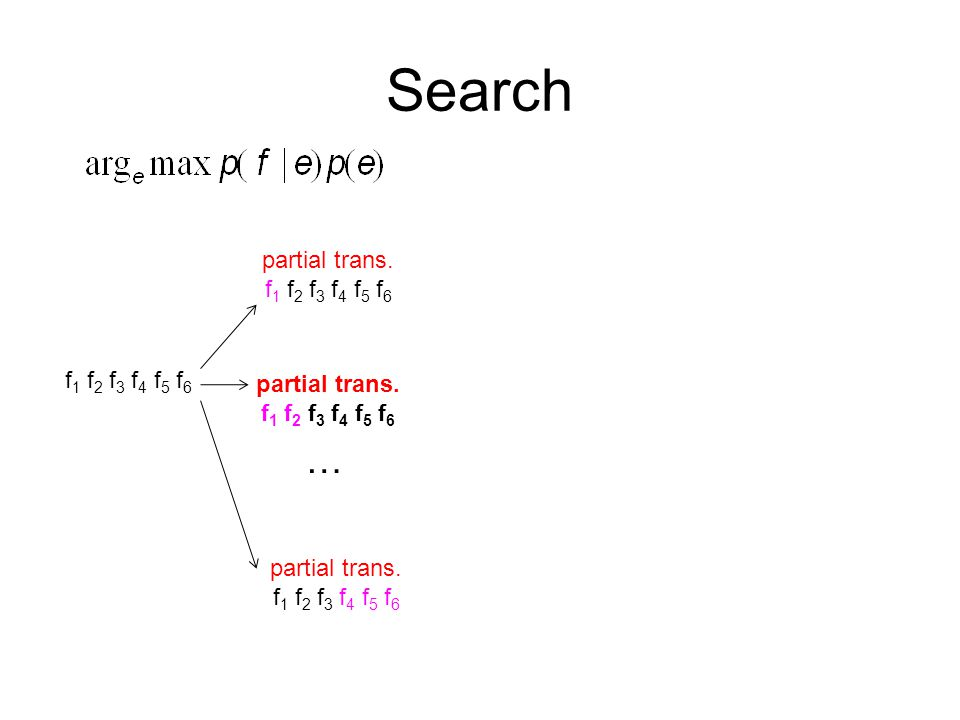 Search f 1 f 2 f 3 f 4 f 5 f 6 partial trans. f 1 f 2 f 3 f 4 f 5 f 6 …