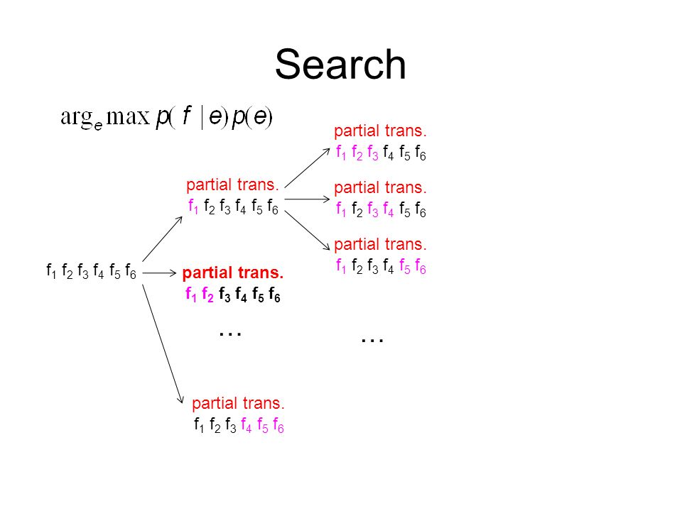Search f 1 f 2 f 3 f 4 f 5 f 6 partial trans. f 1 f 2 f 3 f 4 f 5 f 6 … …