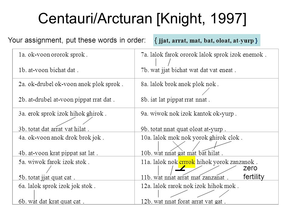 Your assignment, put these words in order: { jjat, arrat, mat, bat, oloat, at-yurp } Centauri/Arcturan [Knight, 1997] 1a.