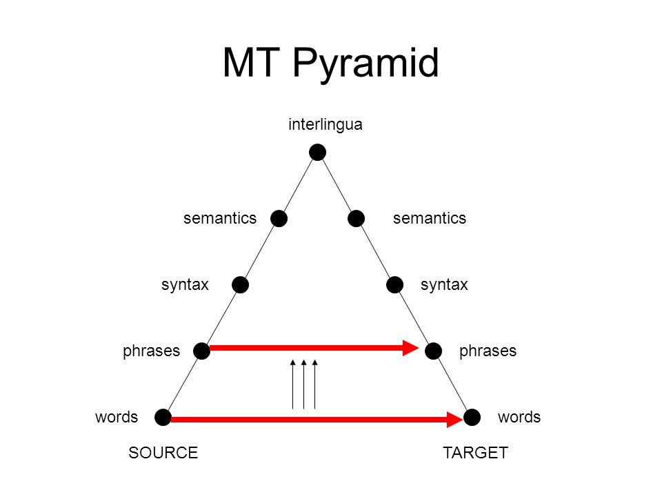 MT Pyramid SOURCETARGET words syntax semantics interlingua phrases