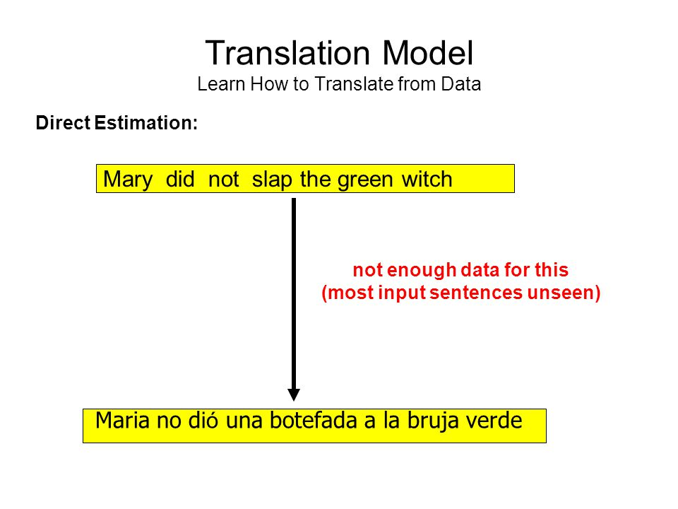 Translation Model Learn How to Translate from Data Mary did not slap the green witch Maria no d ió una botefada a la bruja verde Direct Estimation: not enough data for this (most input sentences unseen)