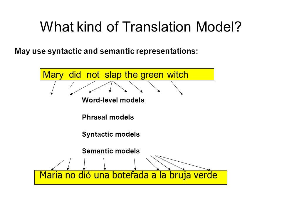 What kind of Translation Model.