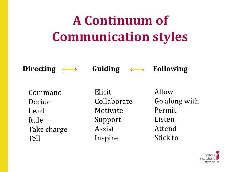 A Continuum of Communication styles Directing Guiding Following Command Decide Lead Rule Take charge Tell Elicit Collaborate Motivate Support Assist I
