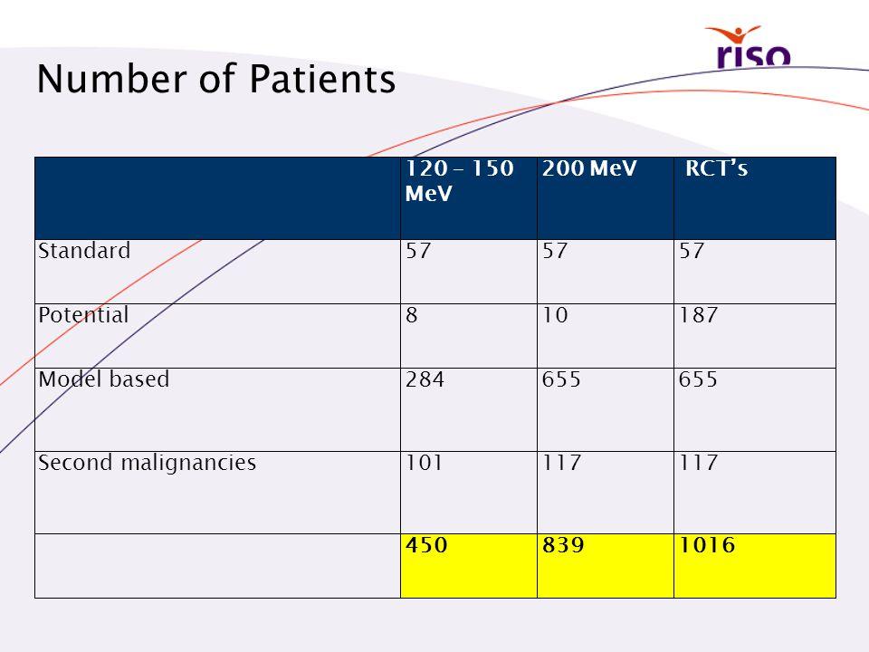 120 – 150 MeV 200 MeV RCT's Standard57 Potential810187 Model based284655 Second malignancies101117 4508391016 Number of Patients