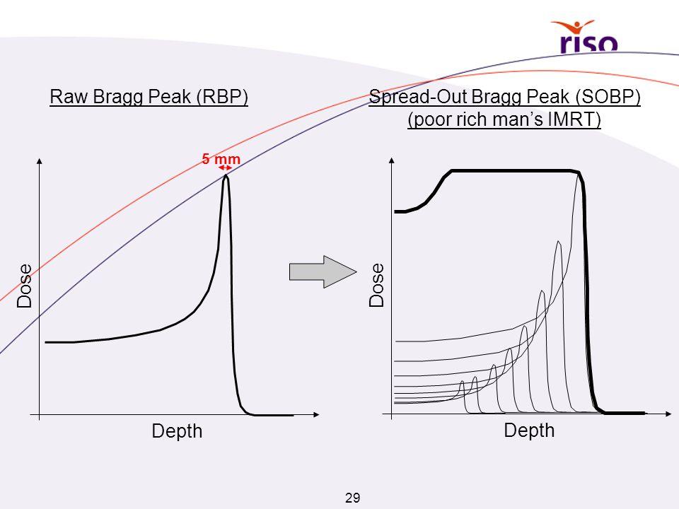 29 Depth Dose Depth Dose Raw Bragg Peak (RBP)Spread-Out Bragg Peak (SOBP) (poor rich man's IMRT) 5 mm