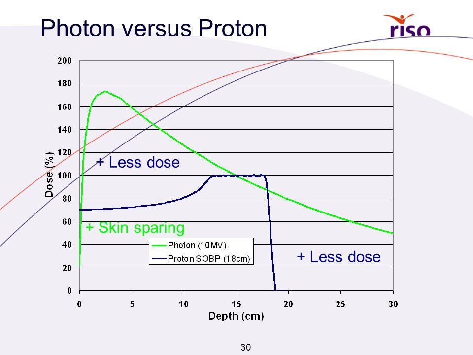 30 Photon versus Proton + Less dose + Skin sparing