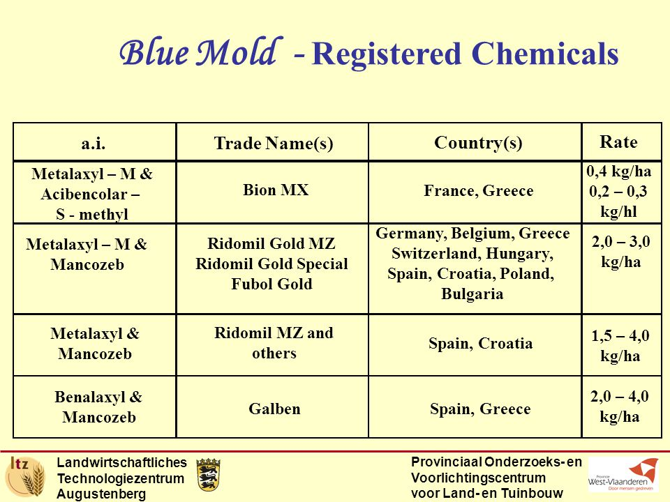 Landwirtschaftliches Technologiezentrum Augustenberg Provinciaal Onderzoeks- en Voorlichtingscentrum voor Land- en Tuinbouw Blue Mold - Registered Chemicals a.i.Trade Name(s) Country(s) Rate Ridomil Gold MZ Ridomil Gold Special Fubol Gold Metalaxyl – M & Mancozeb Germany, Belgium, Greece Switzerland, Hungary, Spain, Croatia, Poland, Bulgaria 2,0 – 3,0 kg/ha Bion MX Metalaxyl – M & Acibencolar – S - methyl France, Greece 0,4 kg/ha 0,2 – 0,3 kg/hl Metalaxyl & Mancozeb Ridomil MZ and others Spain, Croatia 1,5 – 4,0 kg/ha Benalaxyl & Mancozeb GalbenSpain, Greece 2,0 – 4,0 kg/ha