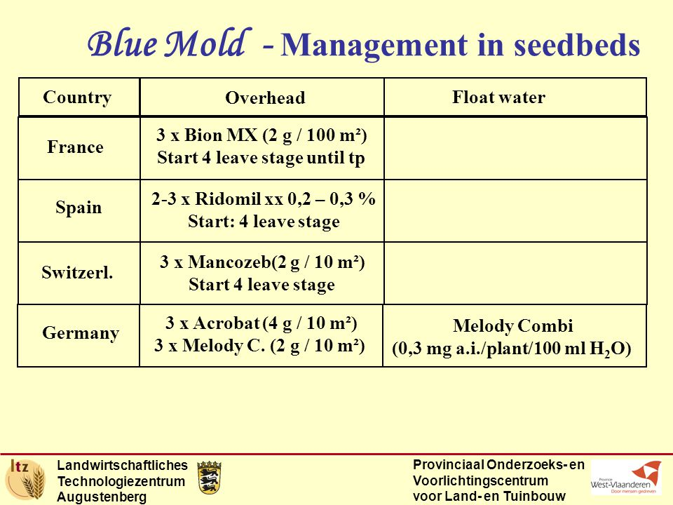 Landwirtschaftliches Technologiezentrum Augustenberg Provinciaal Onderzoeks- en Voorlichtingscentrum voor Land- en Tuinbouw Blue Mold - Management in seedbeds Country Overhead Float water France 3 x Bion MX (2 g / 100 m²) Start 4 leave stage until tp Spain 2-3 x Ridomil xx 0,2 – 0,3 % Start: 4 leave stage Switzerl.