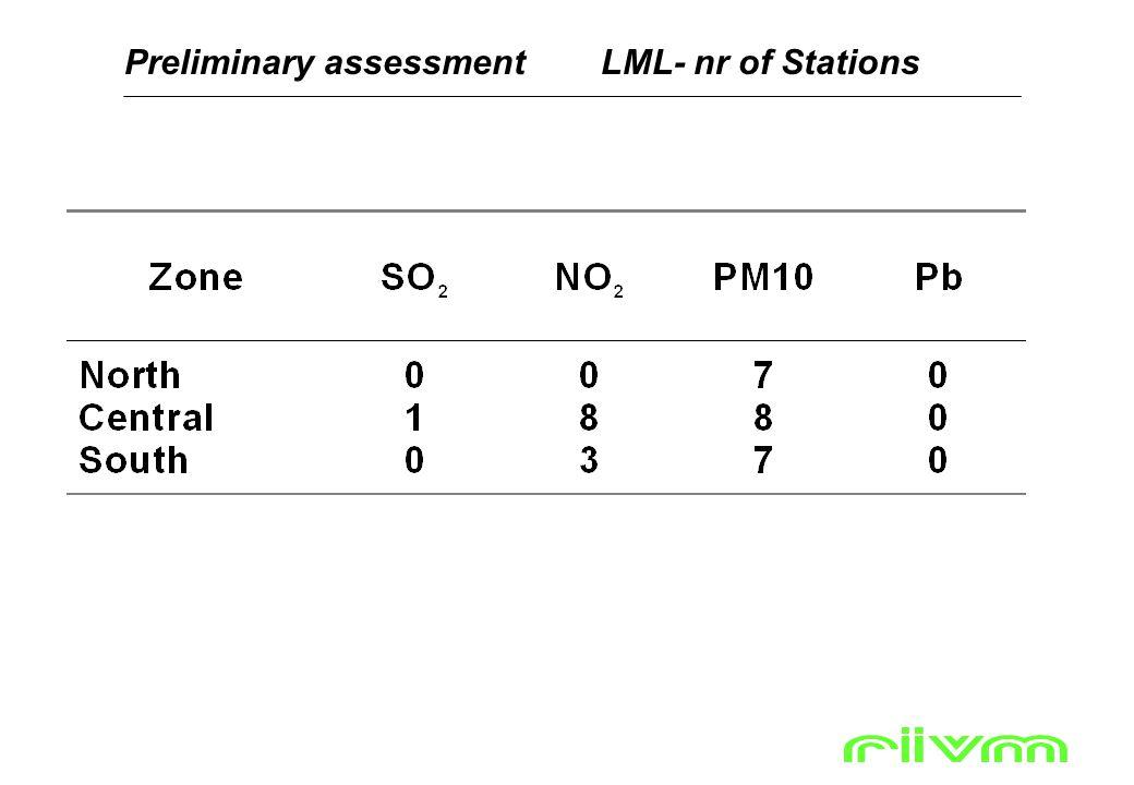 Preliminary assessmentLML- nr of Stations Zie ook pagina 29